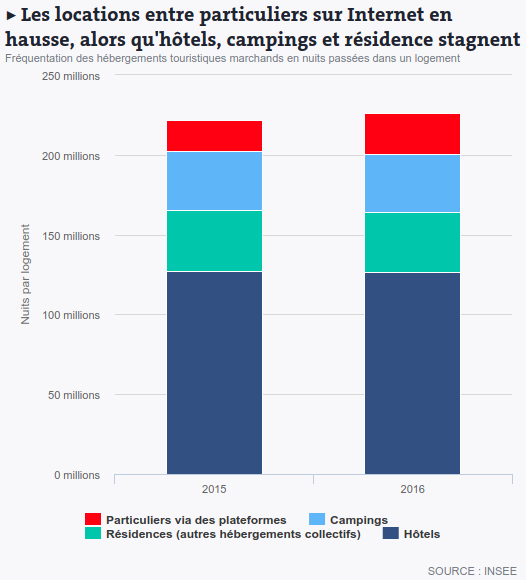 statistiques location saison_insee